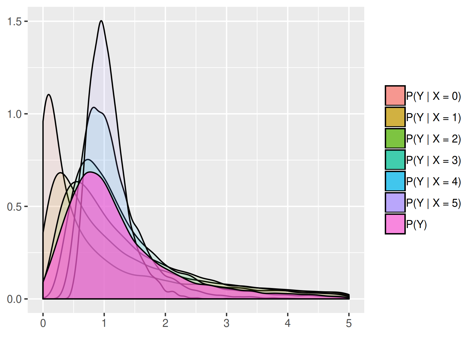 Probability density function of Y