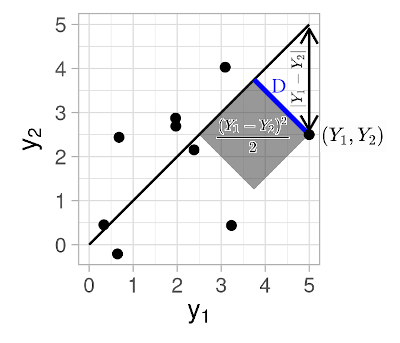 Diagram visualizing the squared perpendicular distance of a point from the 45-degree line.
