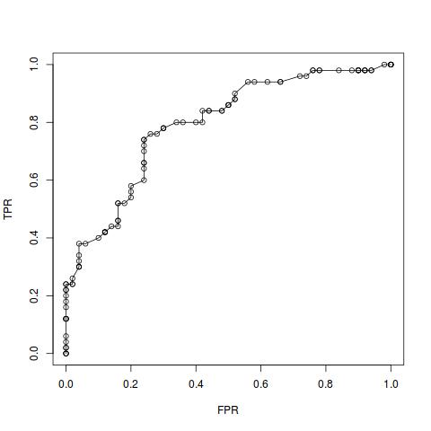 Probabilistic interpretation of AUC – Alexej Gossmann