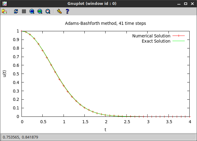 Adams-Bashforth method example plot