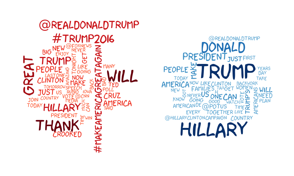 Word cloud from Trump and Clinton tweets