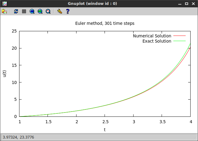 Euler method example plot