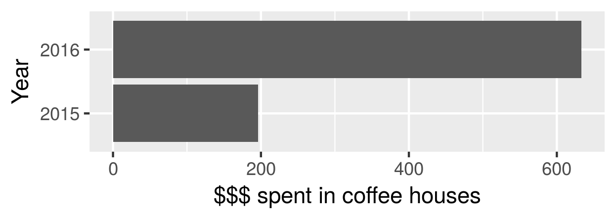 Amount spent at coffee places per year